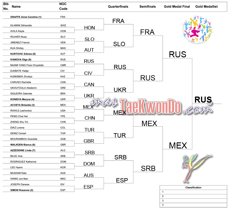 2013-07-18_(64482)x_WTC_Puebla-2012_Drawing-lots_Fm73_mT