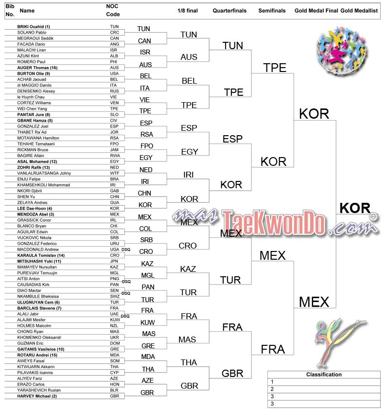 2013-07-20_(65246)x_WTC_Puebla-2012_Drawing-lots_M-63_mT