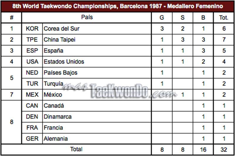 1987-Barcelona_MedalleroFemenino