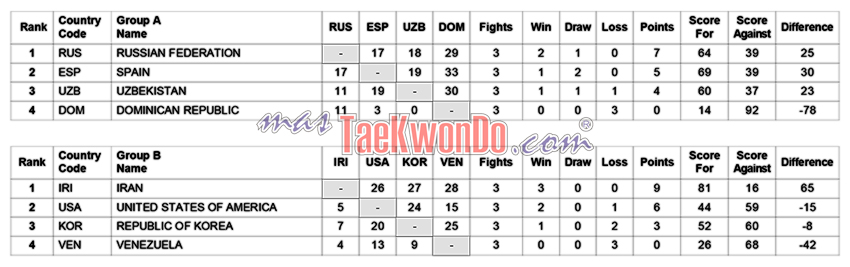 Round-Robin-Summary_M-Final