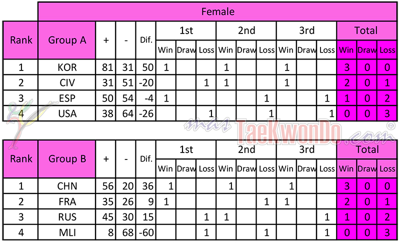 Resultados-Preliminares_WCTTC_Femenino_mT