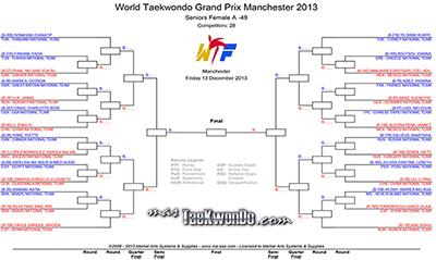 """Les presentamos las Gráficas del """"2013 World Taekwondo Grand Prix"""" recientemente sorteadas en el Congresillo Técnico realizado este miércoles 11 de diciembre en el Salón """"Cobden Room 3"""" del Estadio Manchester Central."""