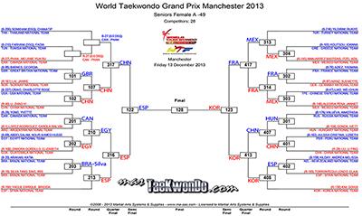 Les presentamos los resultados de la primera jornada del GP Final 2013 a través de las gráficas, para poder conocer cómo se fueron desarrollando las instancias previas hasta llegar al podio.