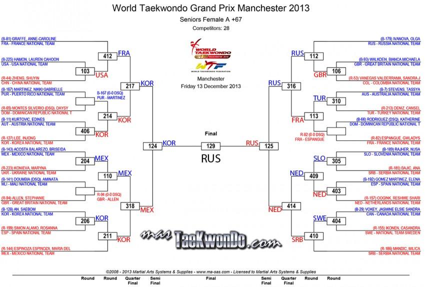 Fo67_results_wtf-grandprix-day-1_Final