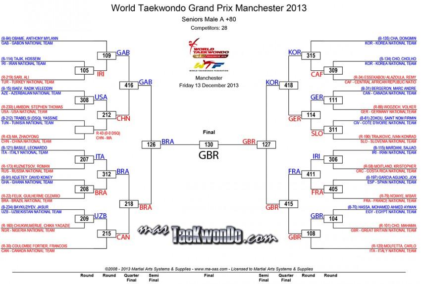 Mo80_results_wtf-grandprix-day-1_Final