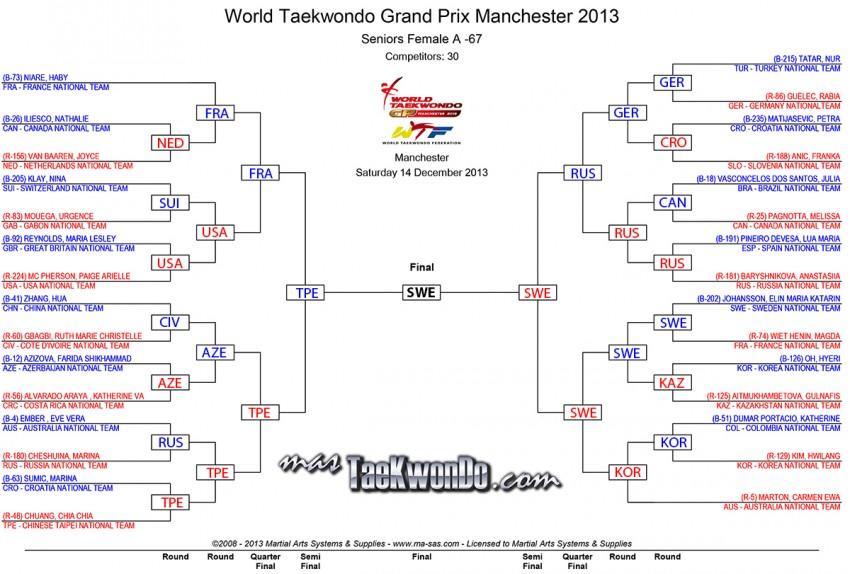F-67_results_wtf-grandprix-day-2_Final