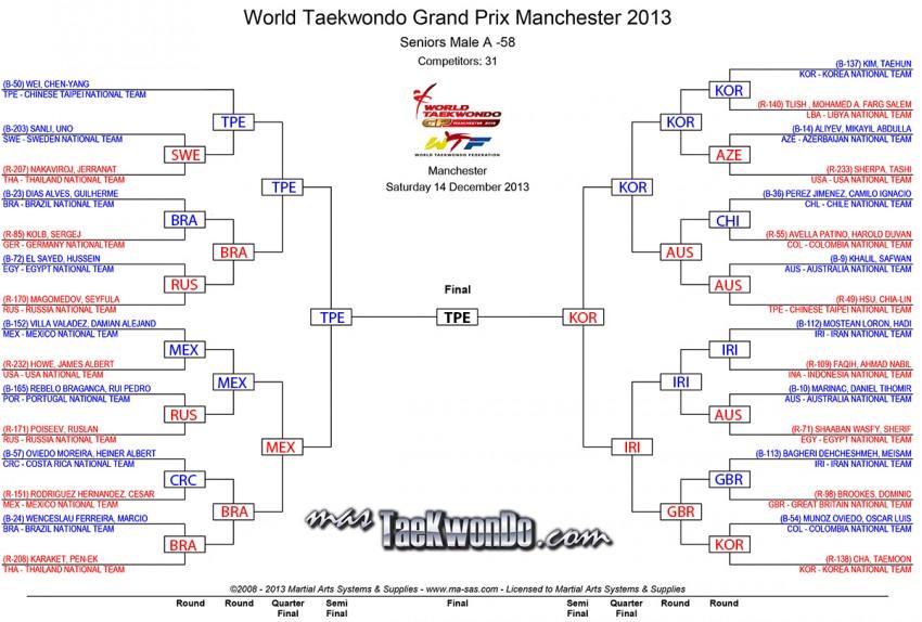 M-58_results_wtf-grandprix-day-2_Final
