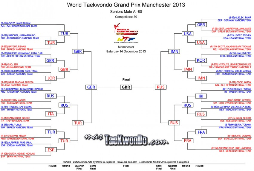 M-80_results_wtf-grandprix-day-2_Final