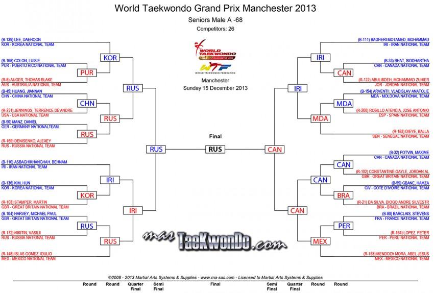 M-68_results_wtf-grandprix-day-2_Final