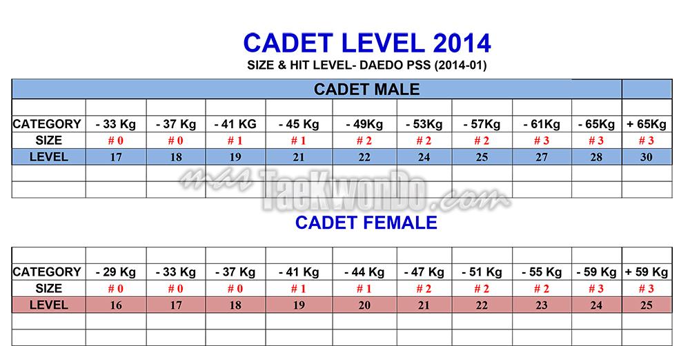 Cadet_DAEDO-PSS-LEVELS-2014