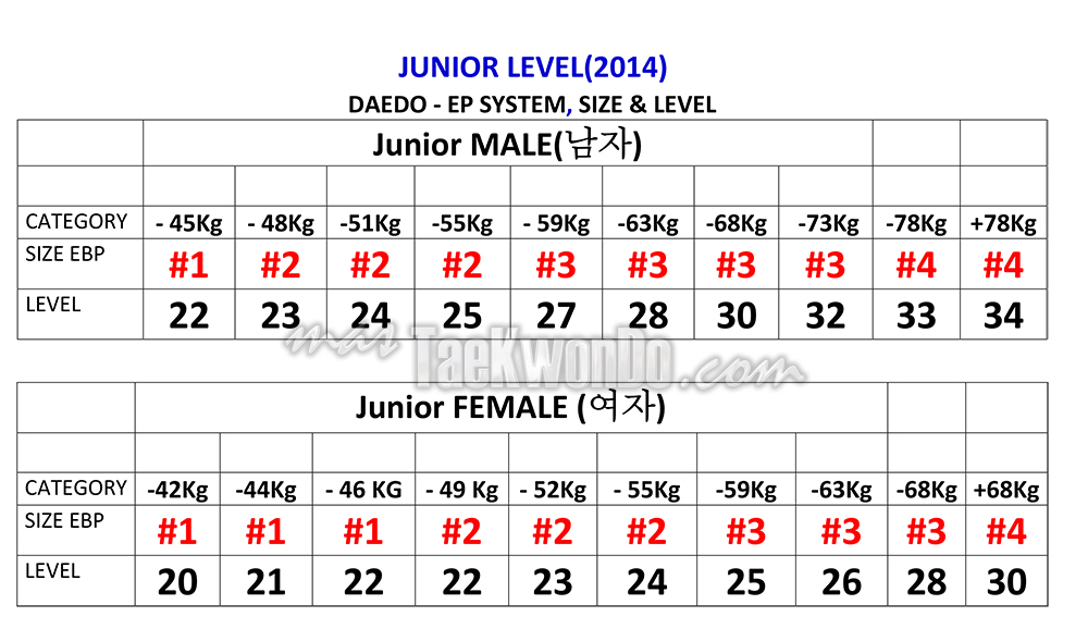 Junior_DAEDO-PSS-LEVELS-2014