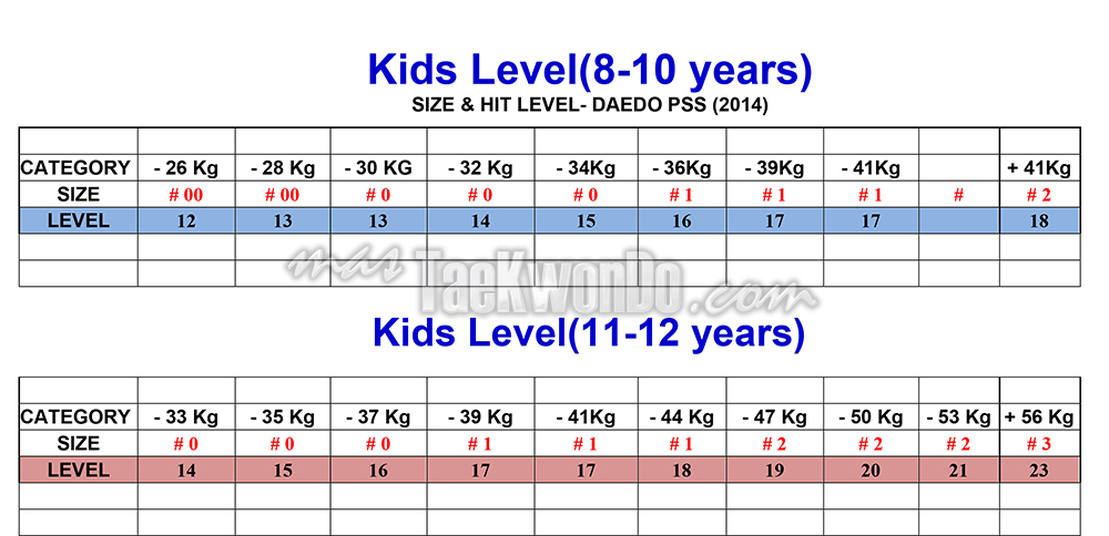 Kids_DAEDO-PSS-LEVELS-2014