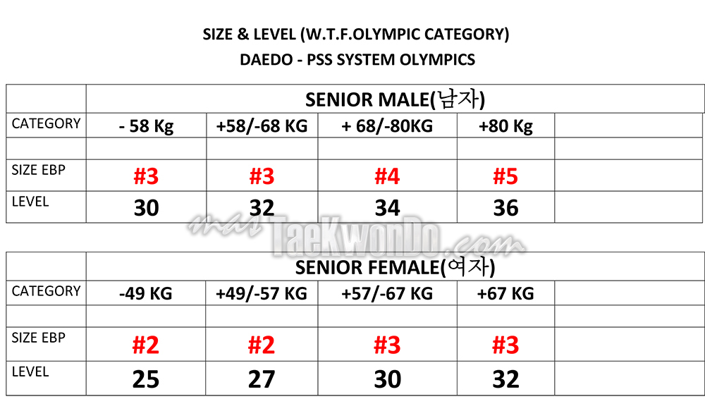 Olympic-Senior_DAEDO-PSS-LEVELS-2014
