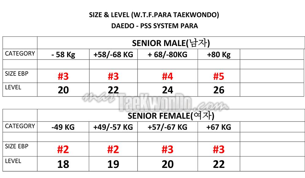 Para-TKD_DAEDO-PSS-LEVELS-2014