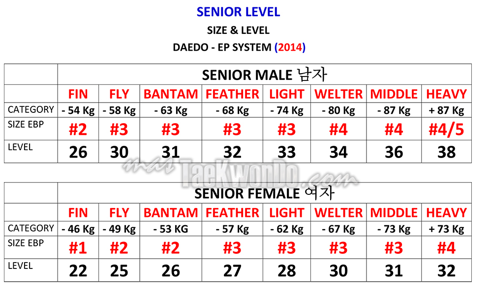 Senior_DAEDO-PSS-LEVELS-2014