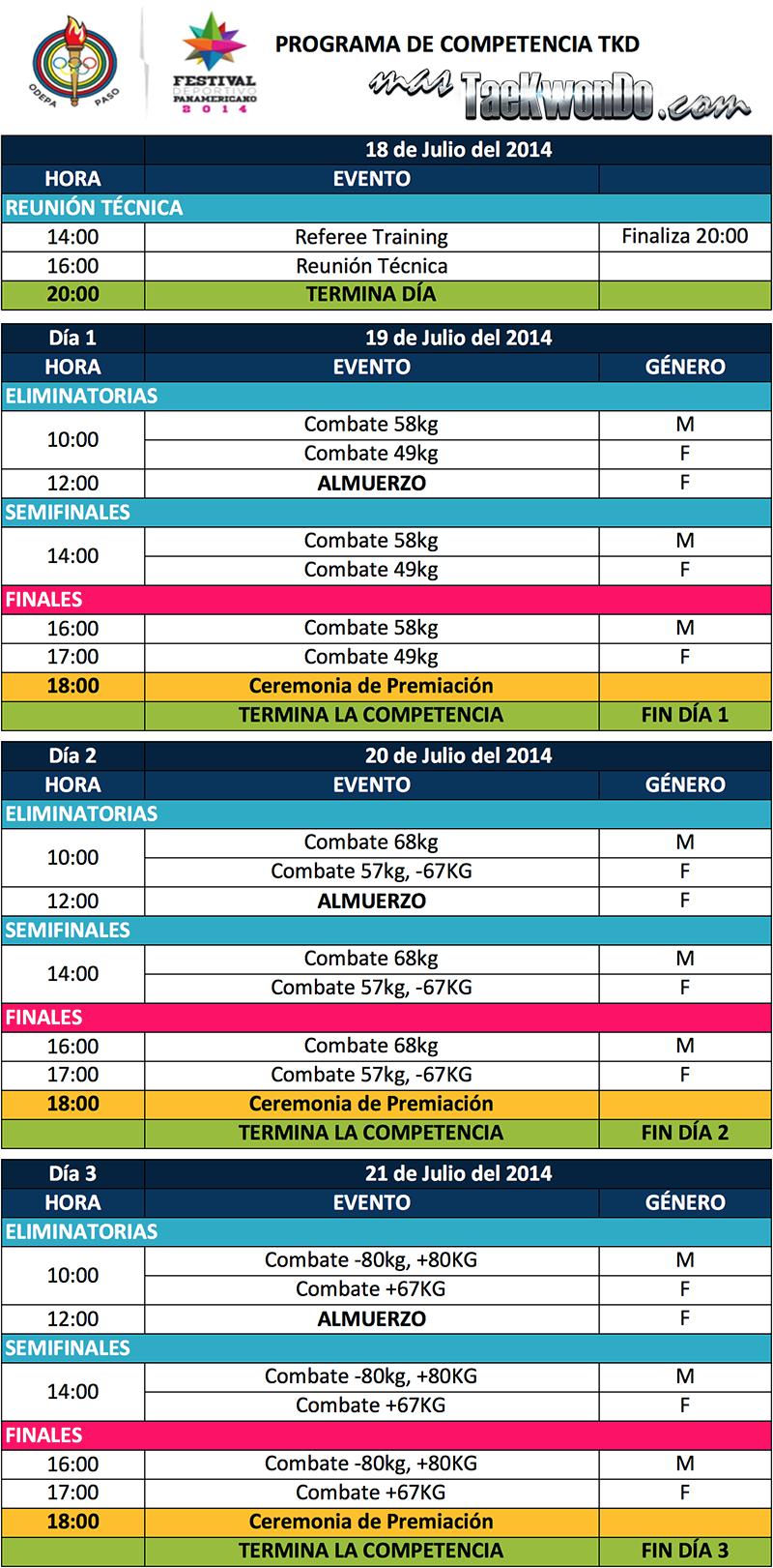 Cronograma del Festival Olímpico Deportivo Panamericano de Taekwondo