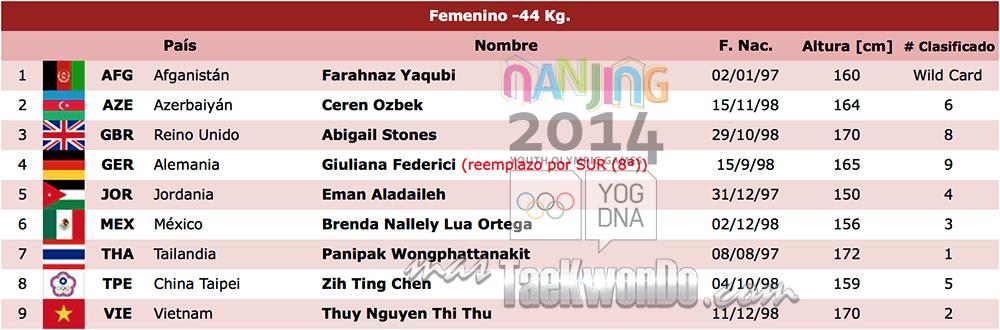 Listado de atletas TK F-44 Nanjing 2014