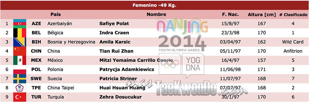 Listado de atletas TK F-49 Nanjing 2014