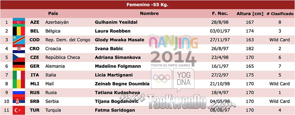 Listado de atletas TK F-55 Nanjing 2014