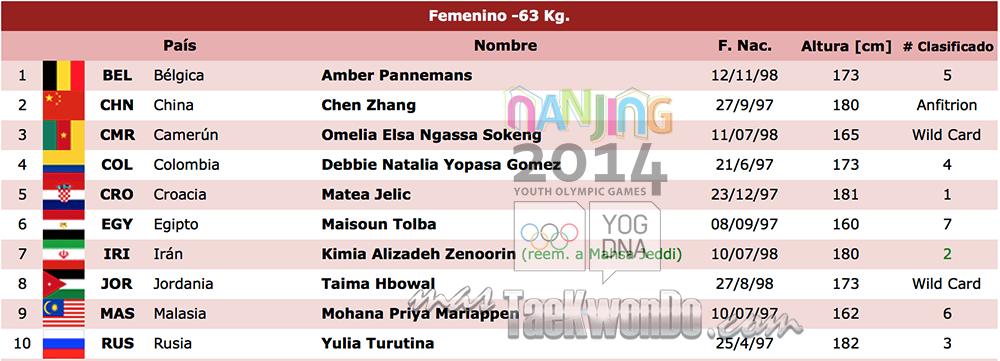 Listado de atletas TK F-63 Nanjing 2014