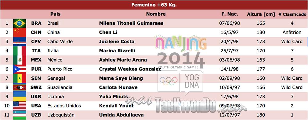 Listado de atletas TK F+63 Nanjing 2014