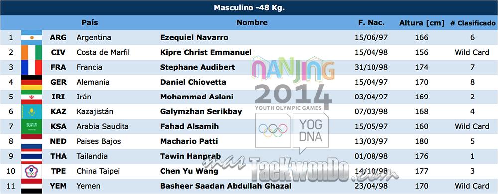 Listado de atletas TK M-48 Nanjing 2014