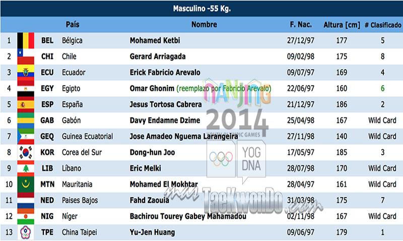 Listado de atletas TK M-55 Nanjing 2014