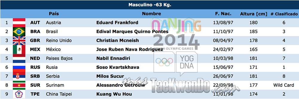 Listado de atletas TK M-63 Nanjing 2014