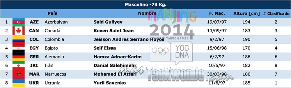 Listado de atletas TK M-73 Nanjing 2014