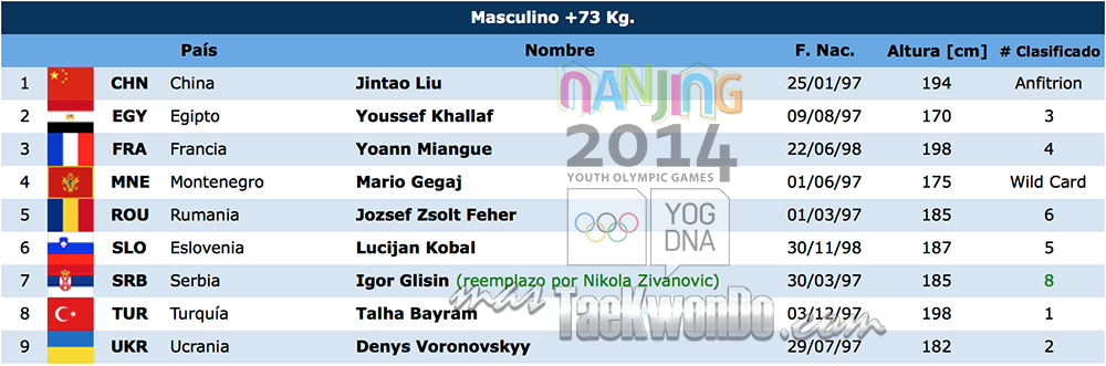 Listado de atletas TK M+73 Nanjing 2014
