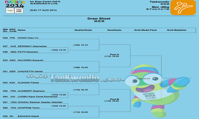 "Draw Sheet ""2nd Summer Youth Olympic Games Nanjing 2014"""