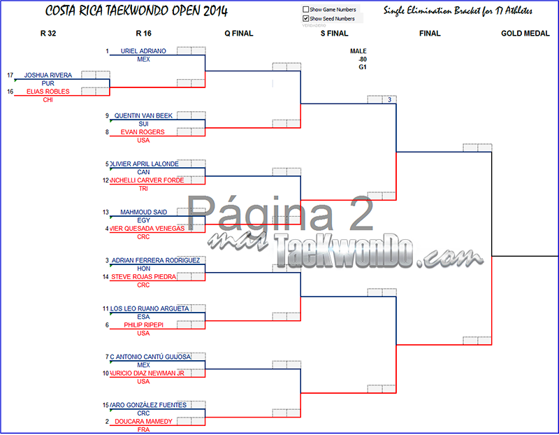 Costa Rica Open 2014, Grafica M-80