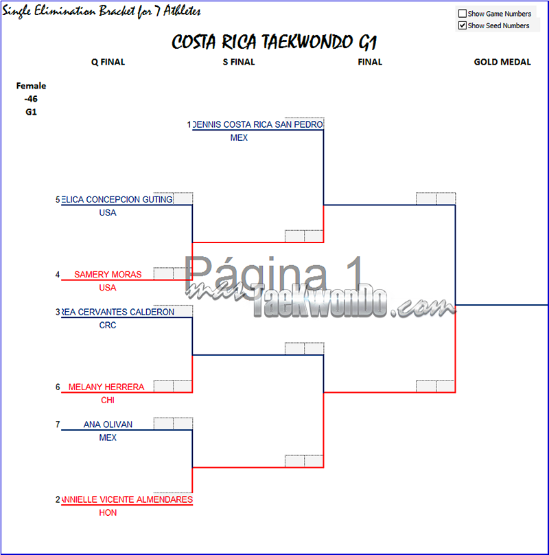 Costa Rica Open 2014, Grafica F-46
