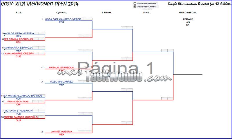 Graficas Open de Costa Rica 2014