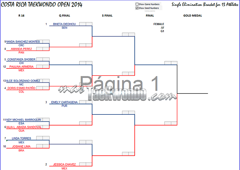Costa Rica Open 2014, Grafica F-57