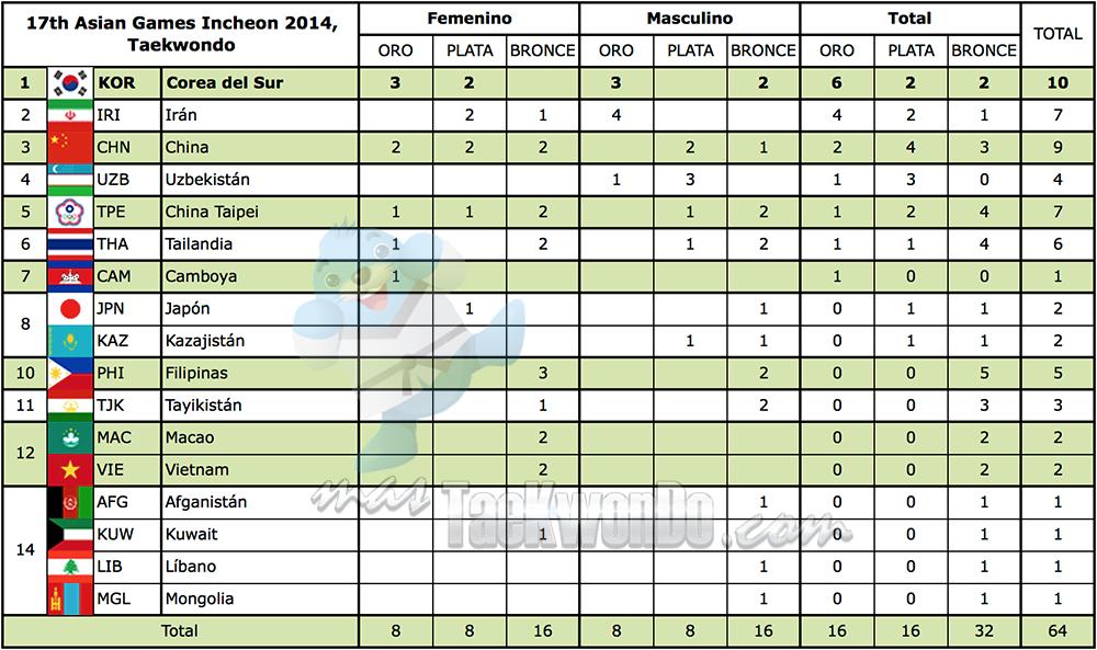 Medal_Standings_AsianGames2014_Taekwondo