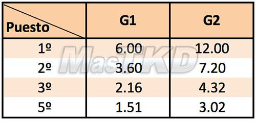 Puntajes de los G segun la ubicacion en categorias de menos de 8 competidores