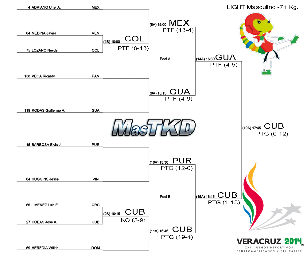 Grafica con resultados JCC Veracruz 2014 - Taekwondo M-74