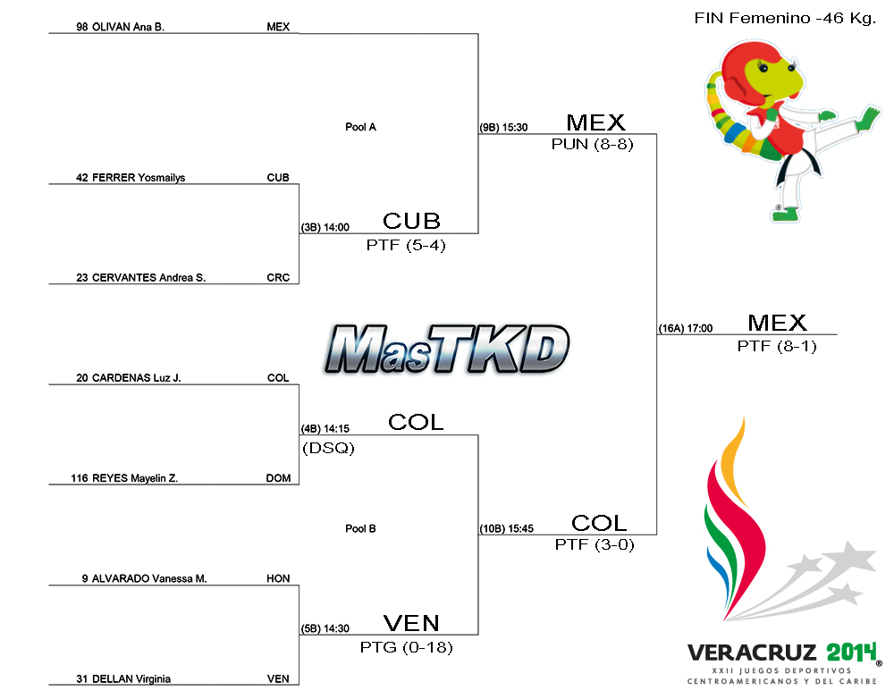 Grafica con resultados JCC Veracruz 2014 - Taekwondo F-46