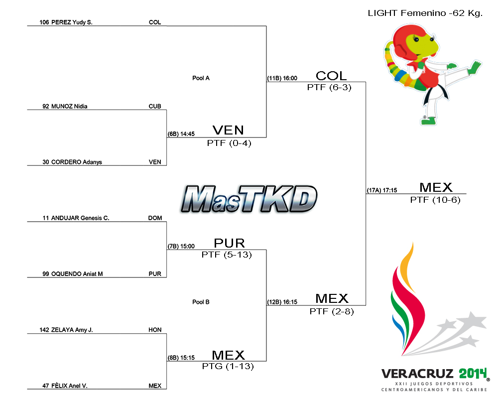 Grafica con resultados JCC Veracruz 2014 - Taekwondo F-62