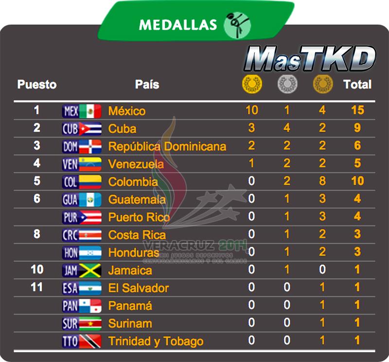 Medallero Final de Taekwondo en los JCC de Veracruz 2014