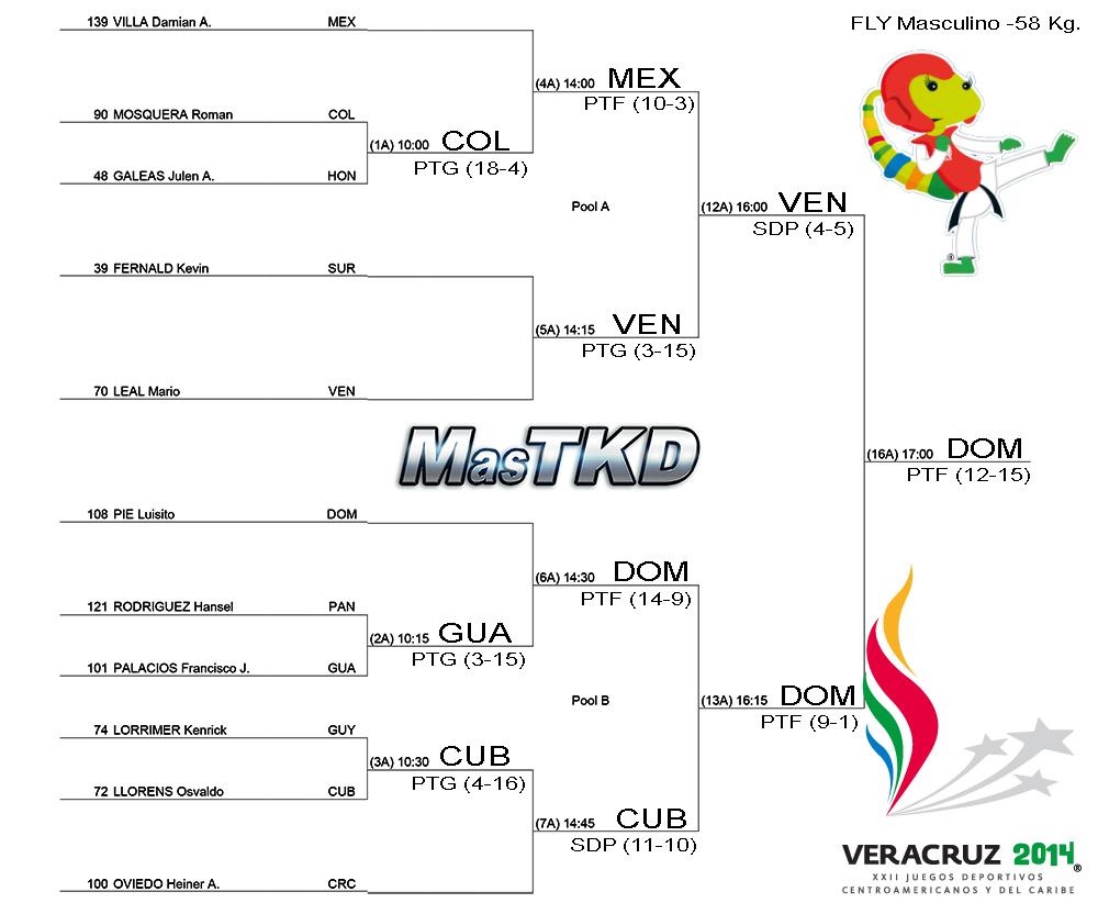 Grafica con resultados JCC Veracruz 2014 - Taekwondo M-58