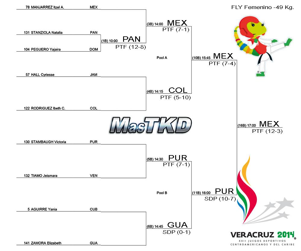 Grafica con resultados JCC Veracruz 2014 - Taekwondo F-49