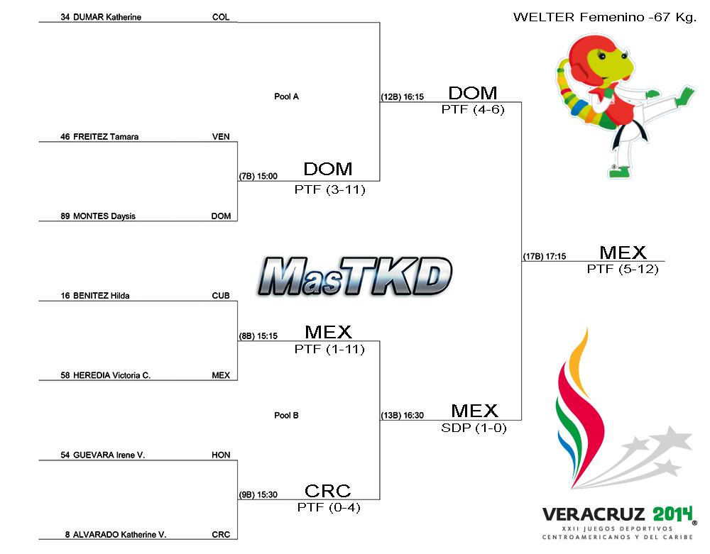 Grafica con resultados JCC Veracruz 2014 - Taekwondo F-67