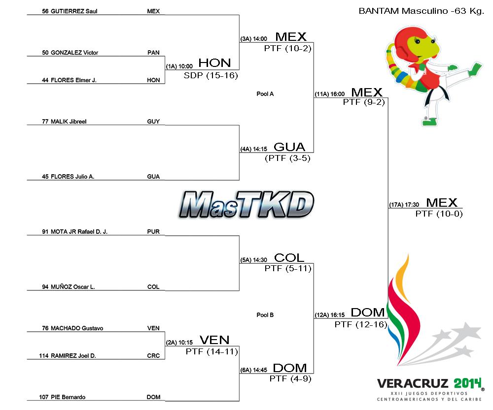 Grafica con resultados JCC Veracruz 2014 - Taekwondo M-63