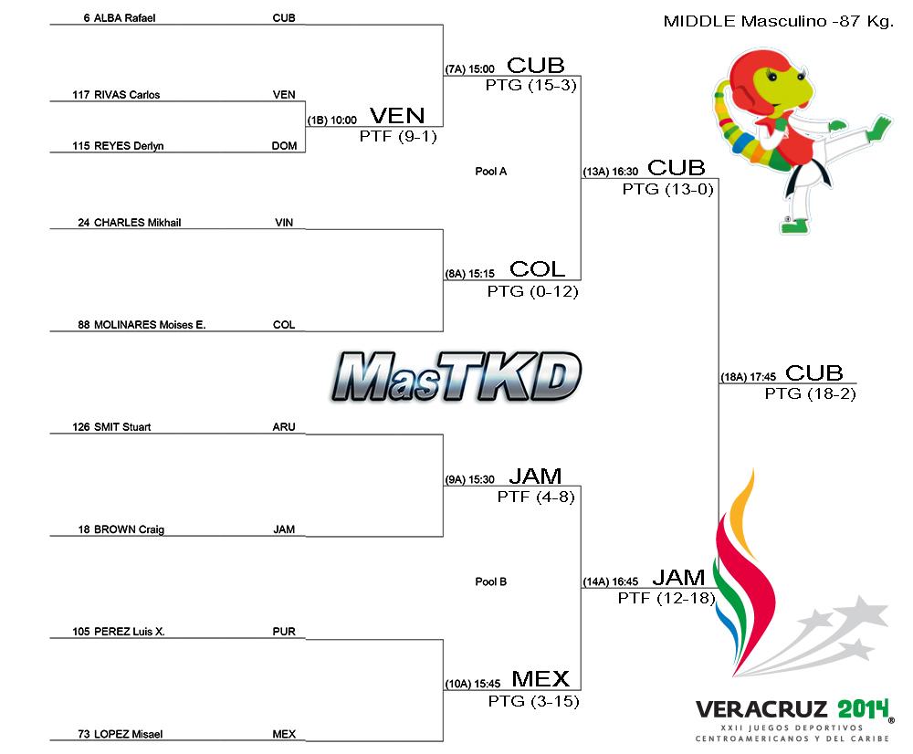 Grafica con resultados JCC Veracruz 2014 - Taekwondo M-87