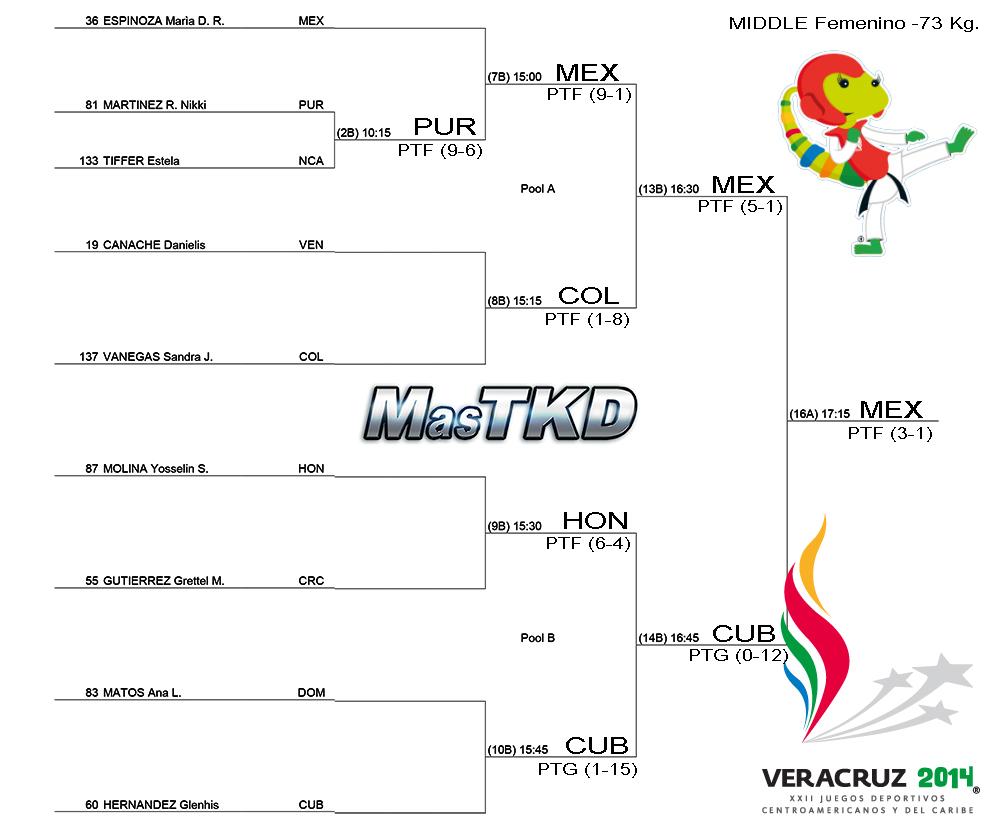 Grafica con resultados JCC Veracruz 2014 - Taekwondo F-73