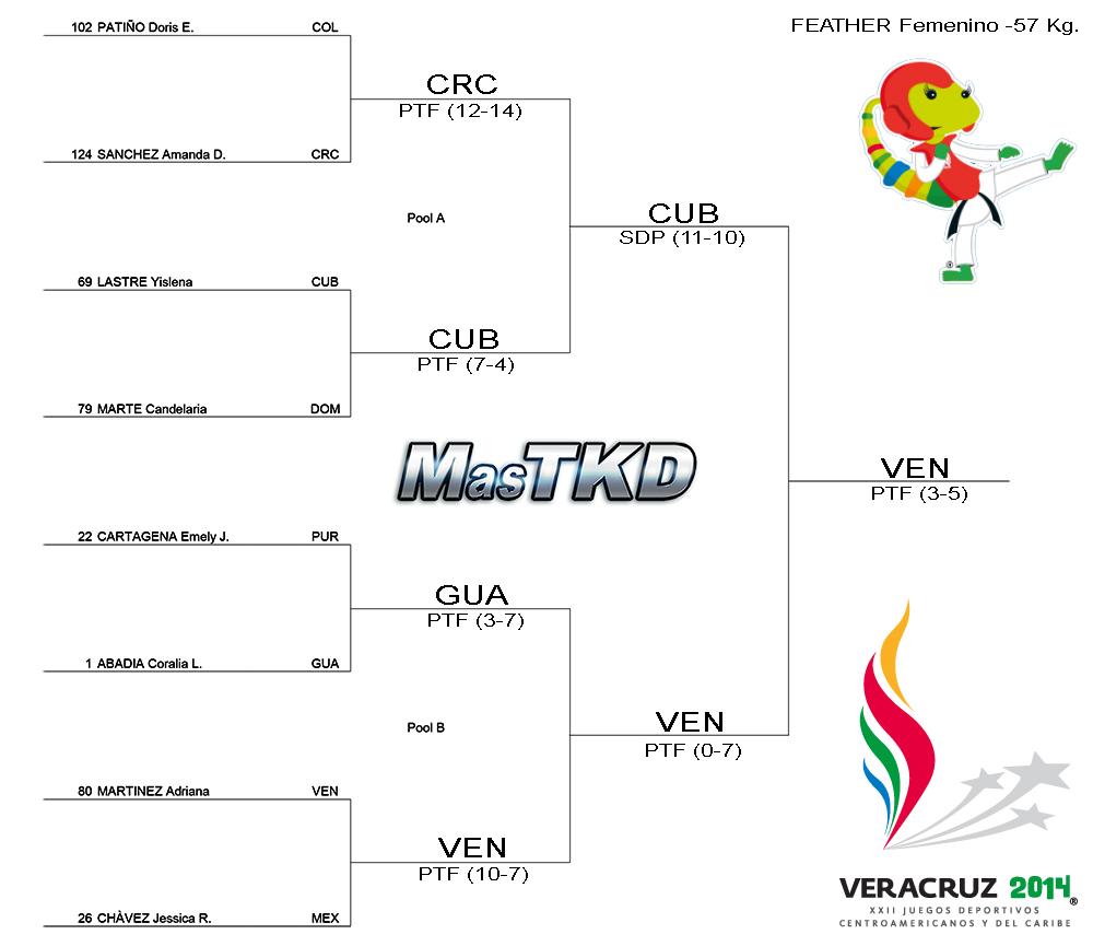 Grafica con resultados JCC Veracruz 2014 - Taekwondo F-57