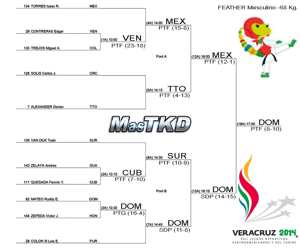 Grafica con resultados JCC Veracruz 2014 - Taekwondo M-68