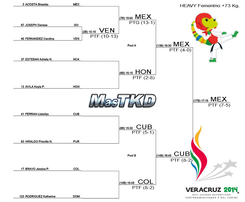 Grafica con resultados JCC Veracruz 2014 - Taekwondo F+73
